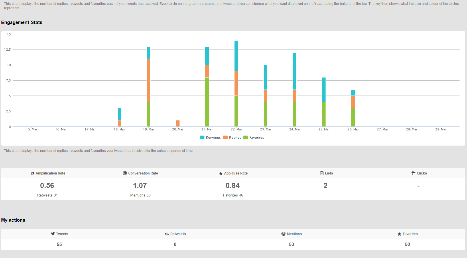 engagementstats18-26mar2014